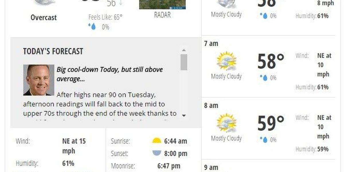 WEATHER: Big cool-down today, rain chances return tomorrow