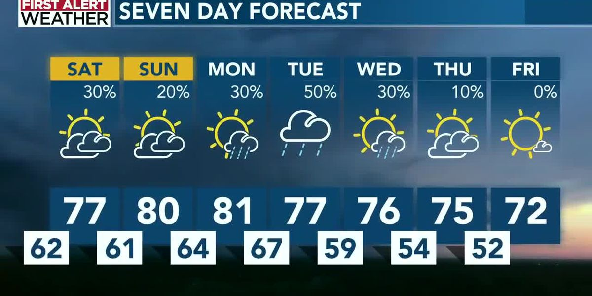 Patchy dense fog overnight, with spotty rain for the weekend