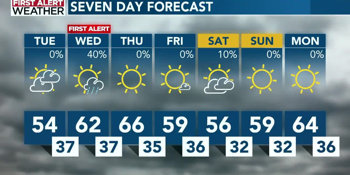 Jonathan Stacey's midday forecast