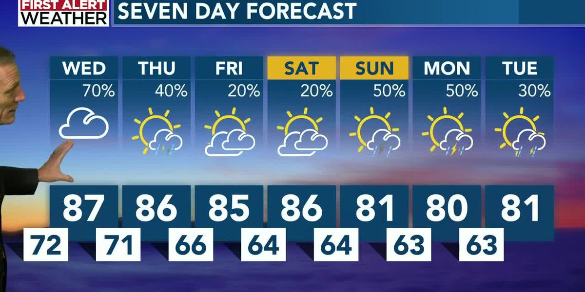 Tropical and unsettled weather continues...