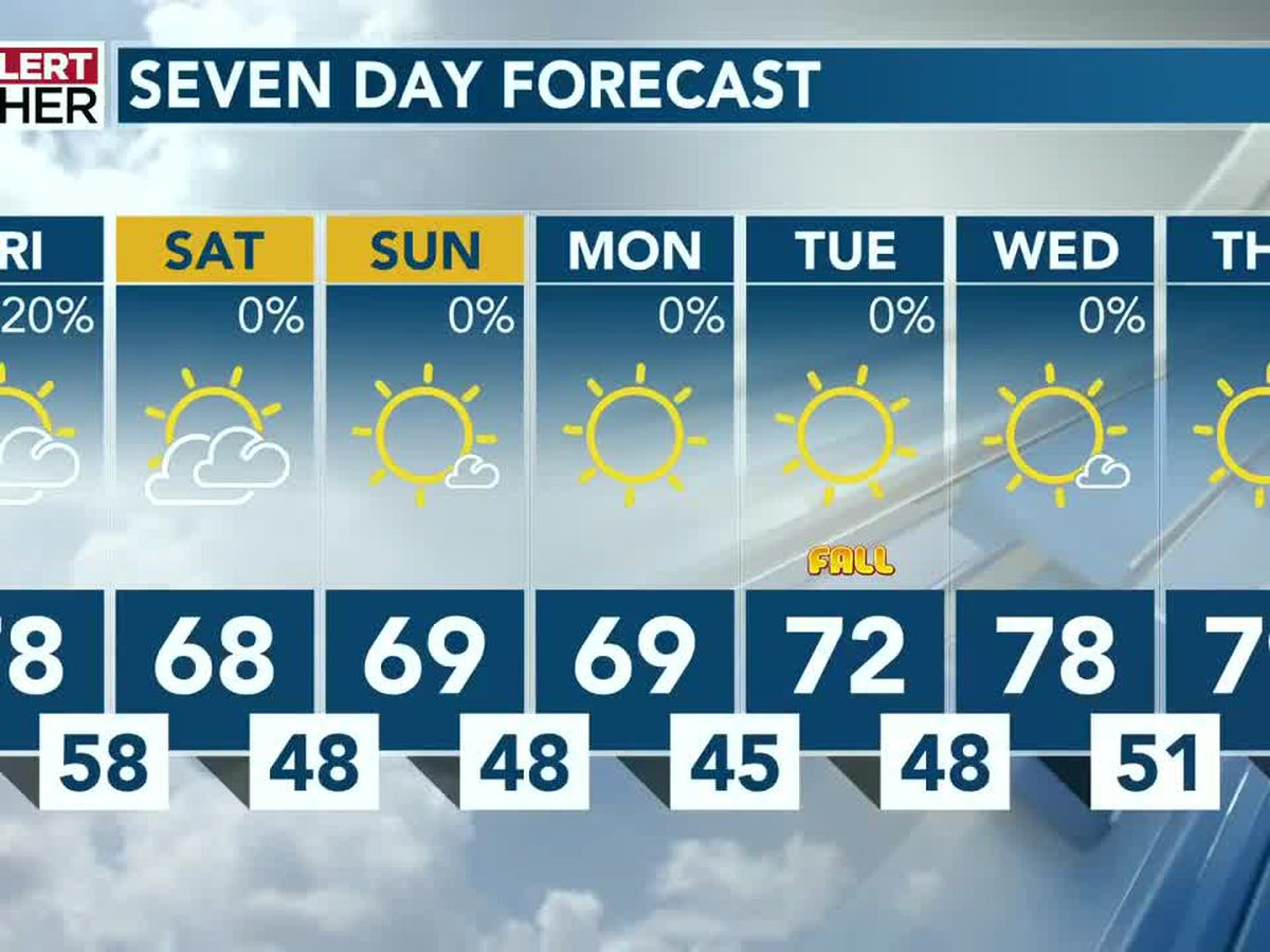Weekend cool snap sends temperatures into the 40s