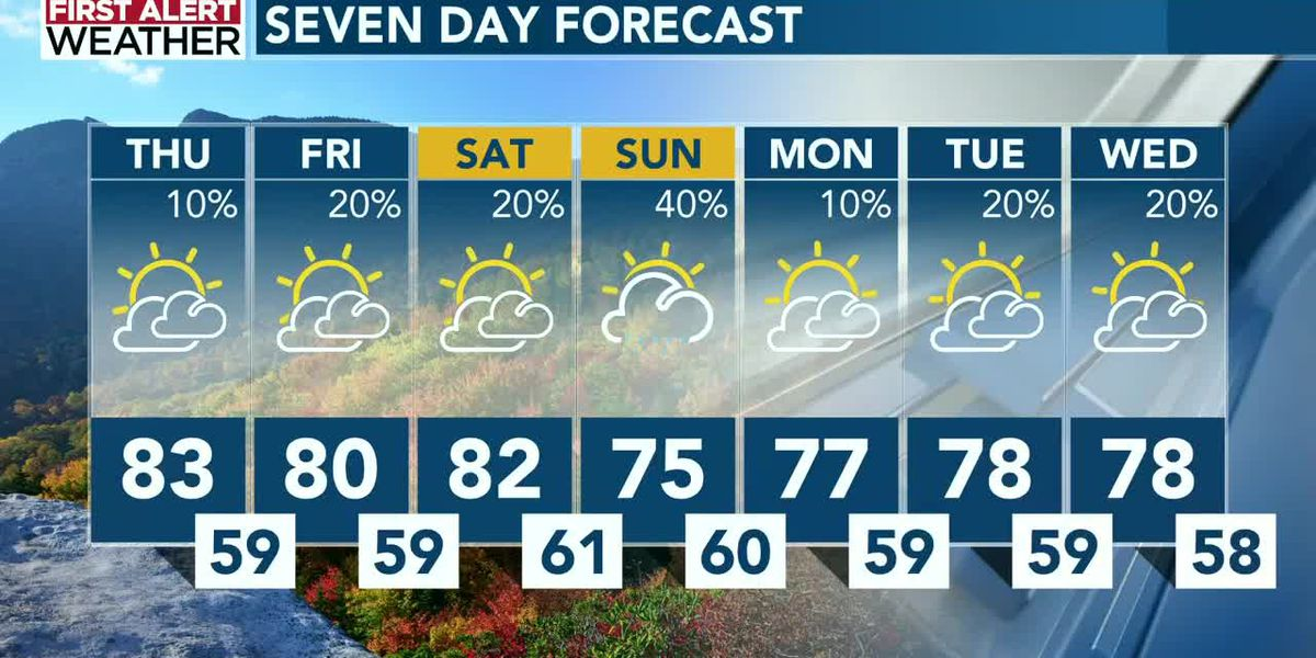 First Alert Forecast: Thursday, Oct. 22 @12pm
