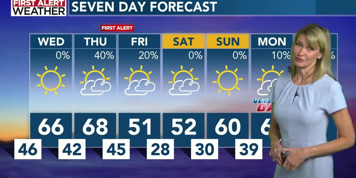 Nice Wednesday and Thursday... First Alert Thursday night