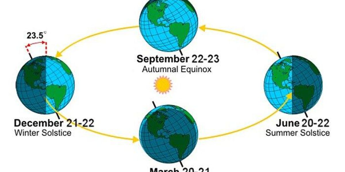 BLOG: Spring Equinox is coming. Equal day & night, right? Wrong.
