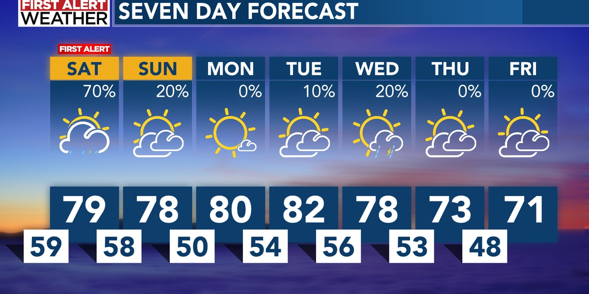 FIRST ALERT Saturday: More rounds of scattered rain and storms
