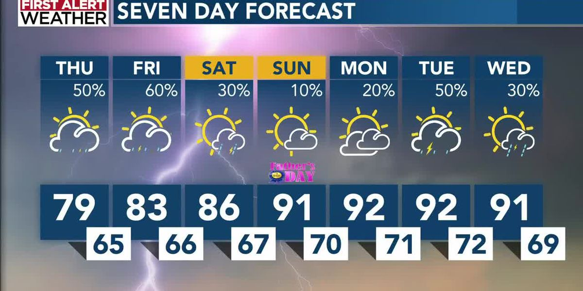 Thursday's uptick in temperatures, humidity leads to robust late-day storms