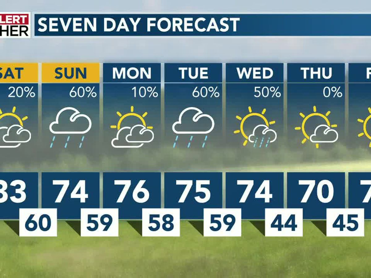 A mix of weather expected as we head into the weekend