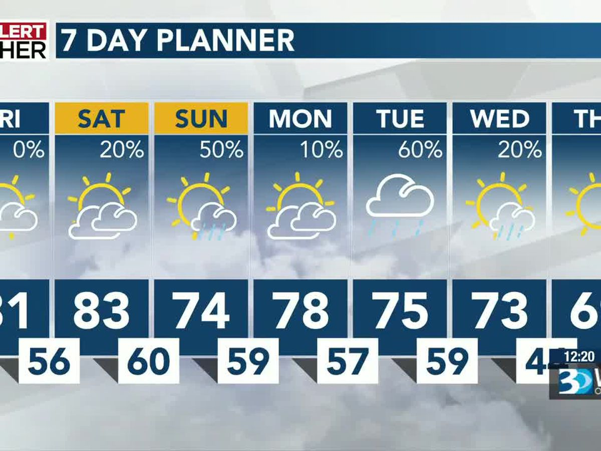 Sunshine and warmth kick off 'mixed-bag' weekend forecast