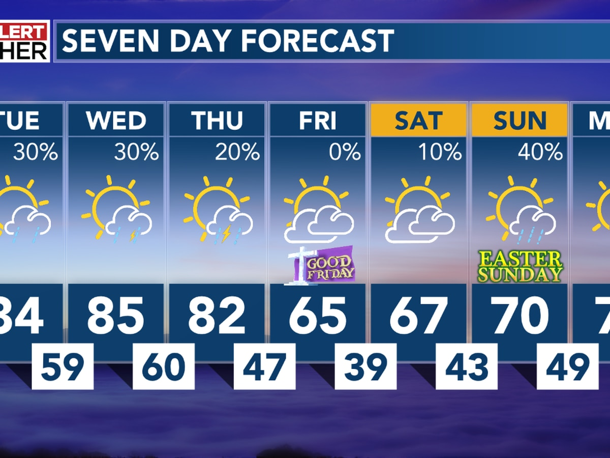 Warm temperatures and scattered storms likely through midweek; milder for Easter weekend