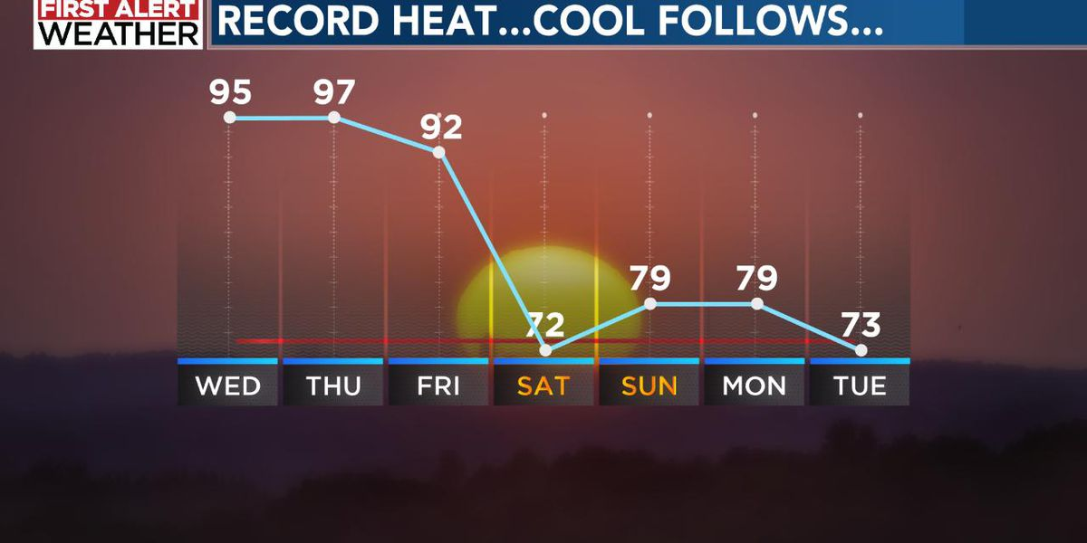 Record breaking heat today and tomorrow