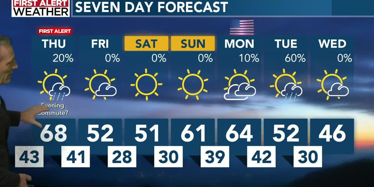 A First Alert for Thursday evening turns into a chilly Friday!