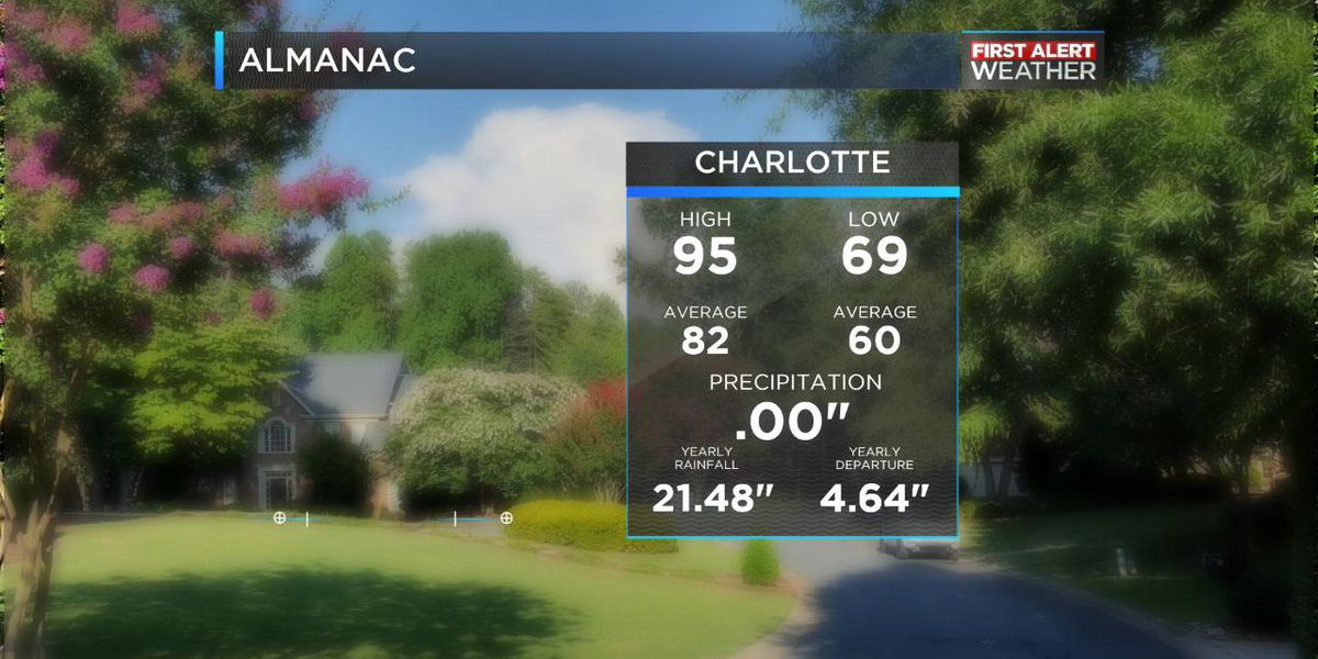 Charlotte ties 101-year-old heat record ahead of temperature shift