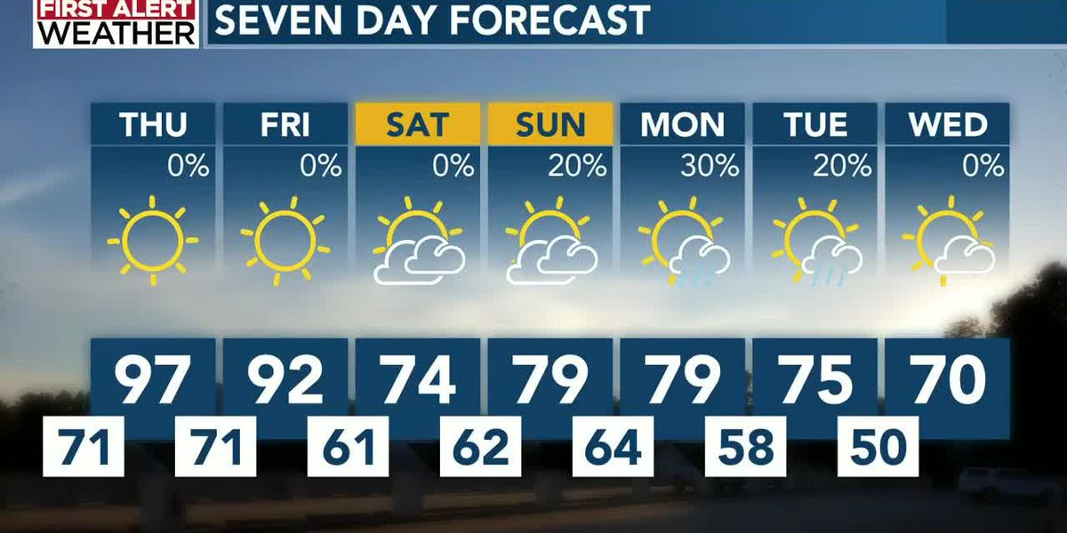 Fall temperatures returning, rain not as likely