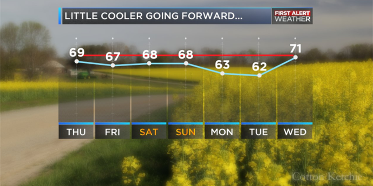BLOG: Cold front moves in Thursday, brings cooler temperatures