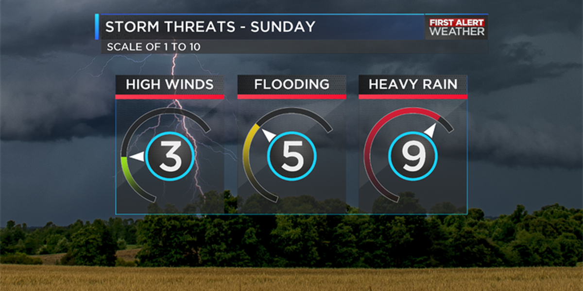 BLOG: Warm and dry on Saturday, isolated flooding possible for Sunday