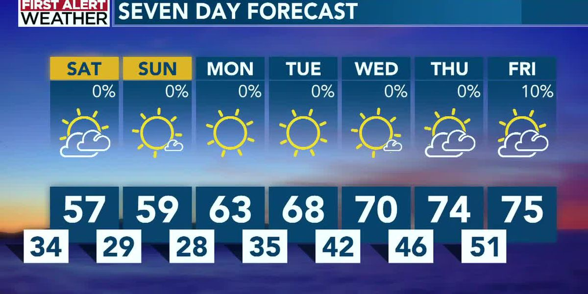 Cold mornings and cool afternoons for the weekend, with dry conditions