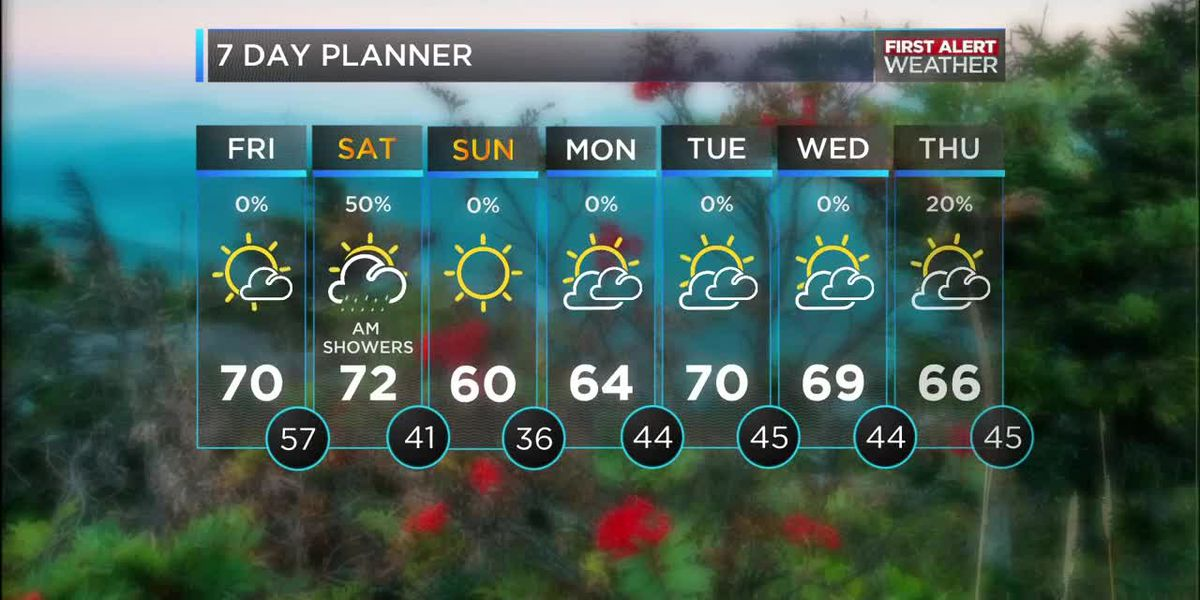The WBTV viewing area sees seasonable October weather as we enter the weekend