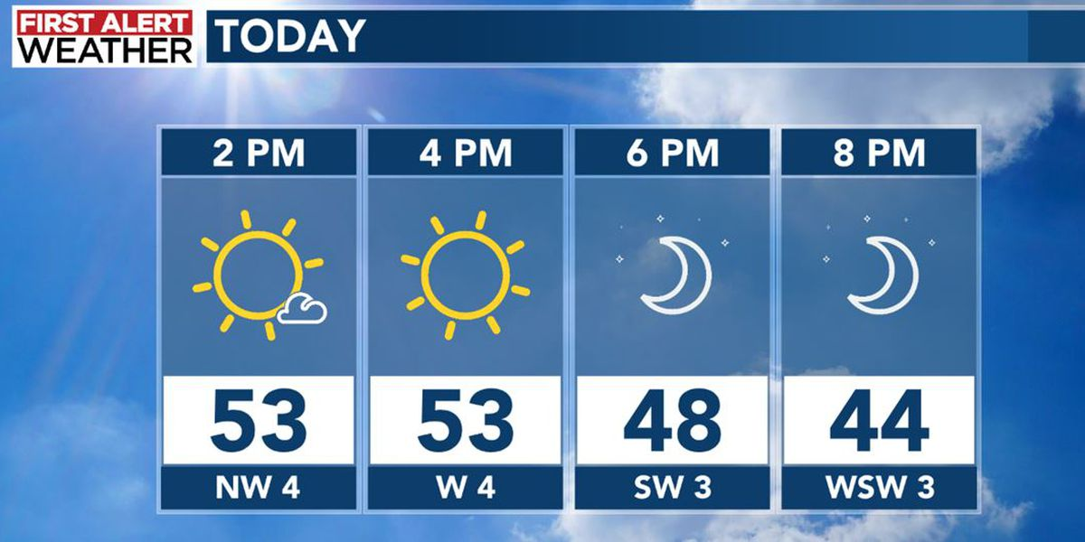Temperatures bounce above-average through Friday before colder air return this weekend