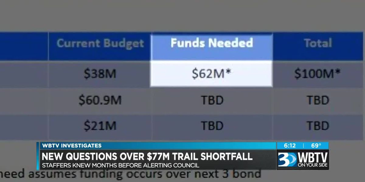 Cross-Charlotte Trail budget shortfall discussed months before public update
