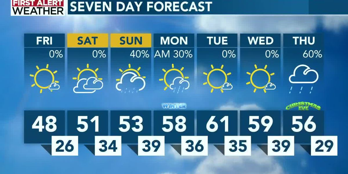 Friday's mild temperatures take deep plunge into Saturday morning