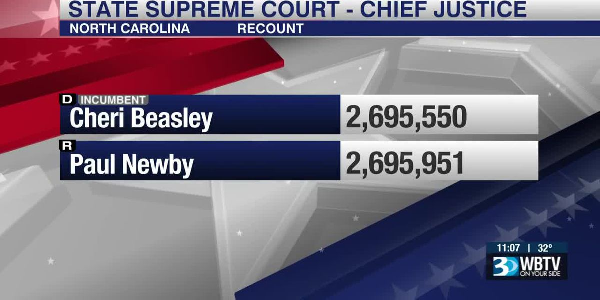 Paul Newby continues to lead NC Supreme Court race