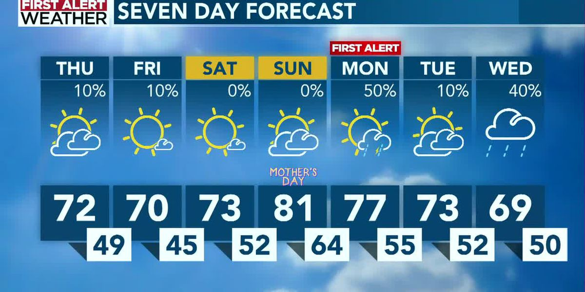 Isolated rain early Friday, with two First Alerts for next week
