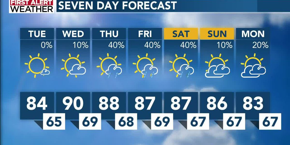 Low to mid 80s return today as chance for rain remains low