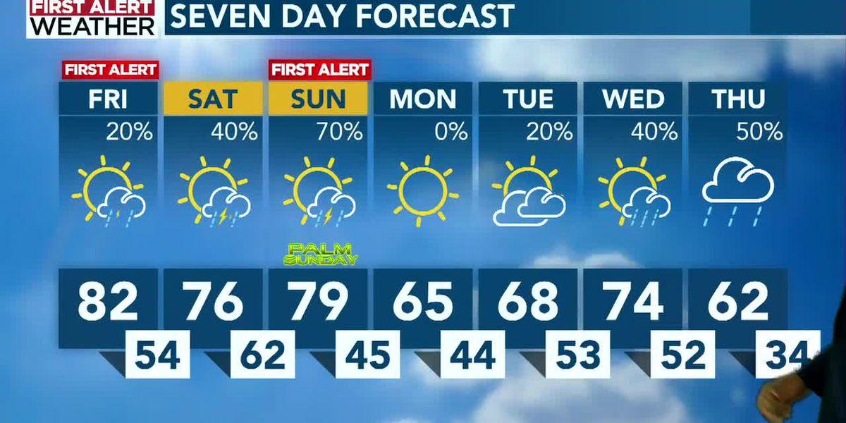 Temperatures soar to low 80s before storms return this weekend