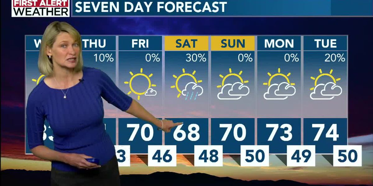 Rain is possible toward evening after temps reach low 80s