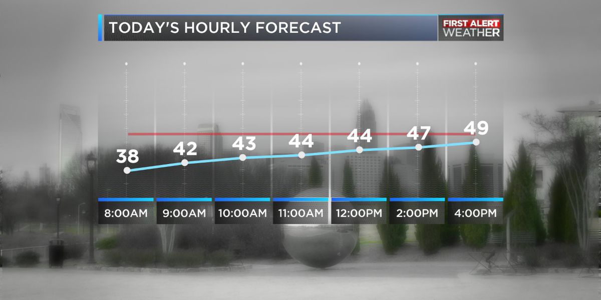 Light rain and drizzle this morning tapers off, chilly temperatures